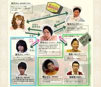 野田ともうします。(相関図).png